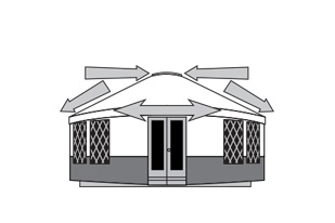 Illustration compression and tension on a Yurt structure, demonstrating the structural integrity of the Rainier outdoor yurt build design
