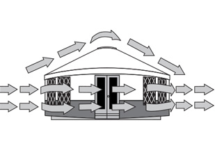 This Illustration demonstrates wind flow on a Yurt. Rainier Douglas Fir lattice wall yurts are designed with high wind conditions in mind.