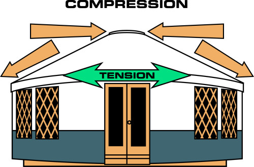 Diagram of yurt compression and tension, how it creates a sturdy sturcture.